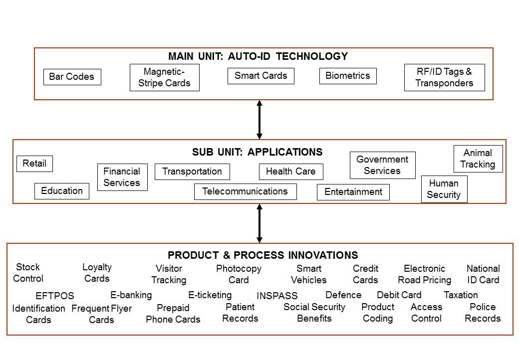Diagram 3.2  Multiple Embedded Case Studies