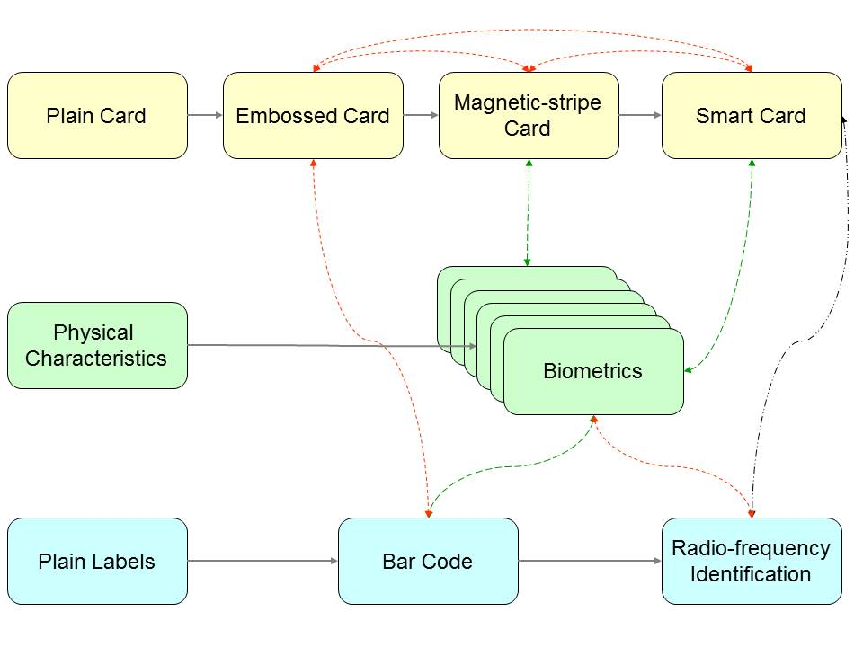 Diagram 5.1         Trends in Auto-ID: Migration, Integration and Convergence