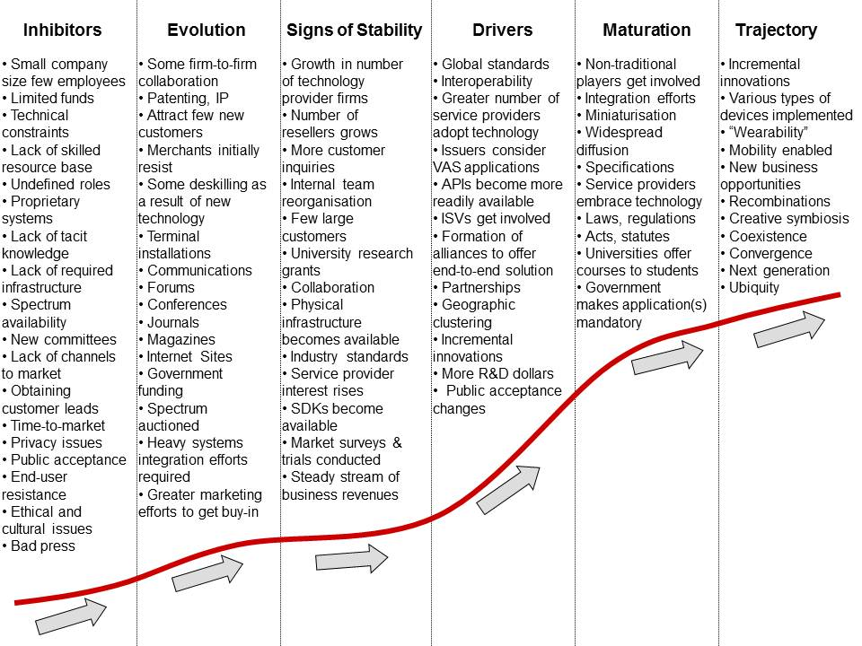Diagram 6.1  The Auto-ID System of Innovation Dimensions Across Phases of Change