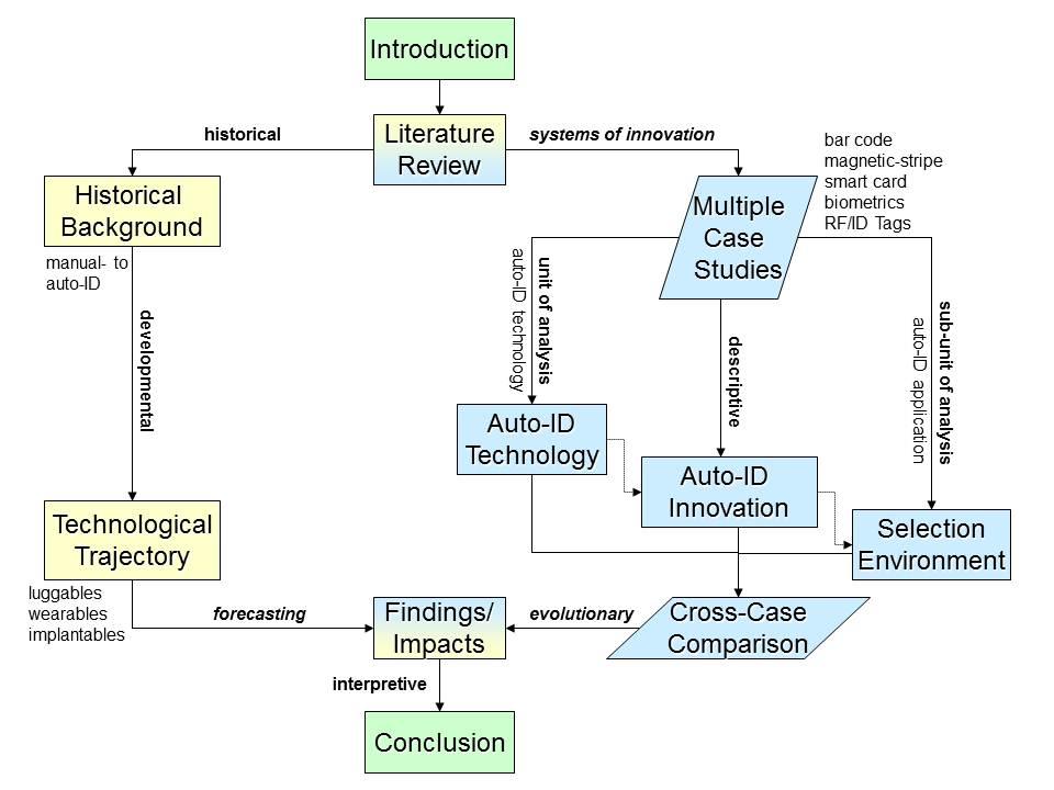 Diagram 3.1  Overall Research Design