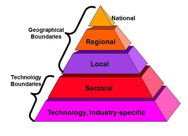 Diagram 2.2  Levels of Innovation Systems Frameworks