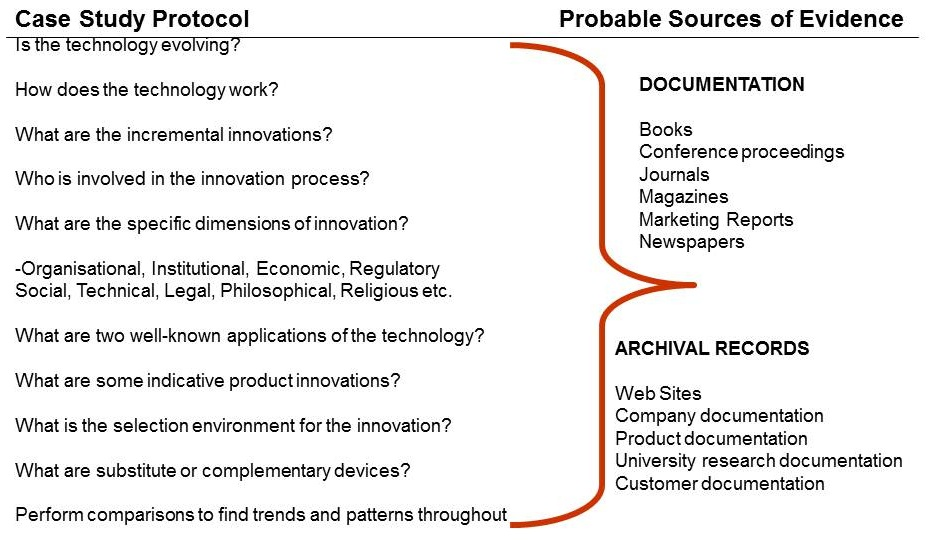 Diagram 3.5  Case Study Protocol