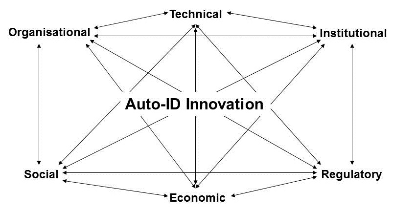 Diagram 3.6  Systems of Innovation Dimensions