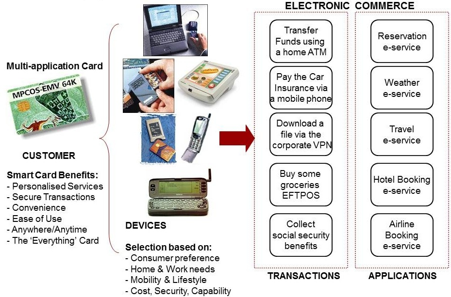 Exhibit 9.3 Convergence at the Application Level using Smart Card Technology