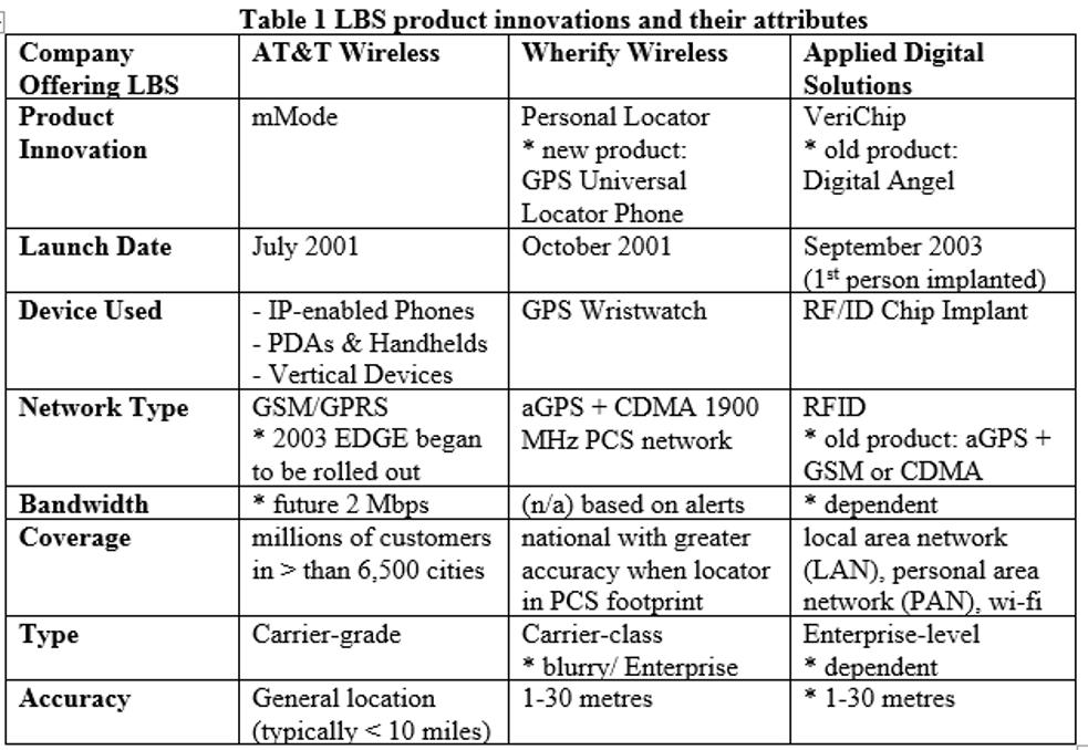 Table 1 LBS product innovations and their attributes