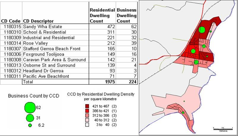 Figure 2 Demographic distribution analysis: Understanding the distribution of residential and business dwellings by Census Collection District (CCD). Above can be seen a graduated thematic map (green dots) overlayed against a ranged thematic map (shades of red). This visual representation allows the planner to consider where there is peak demand for public amenities.