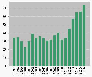 Number of Articles Published Per Year