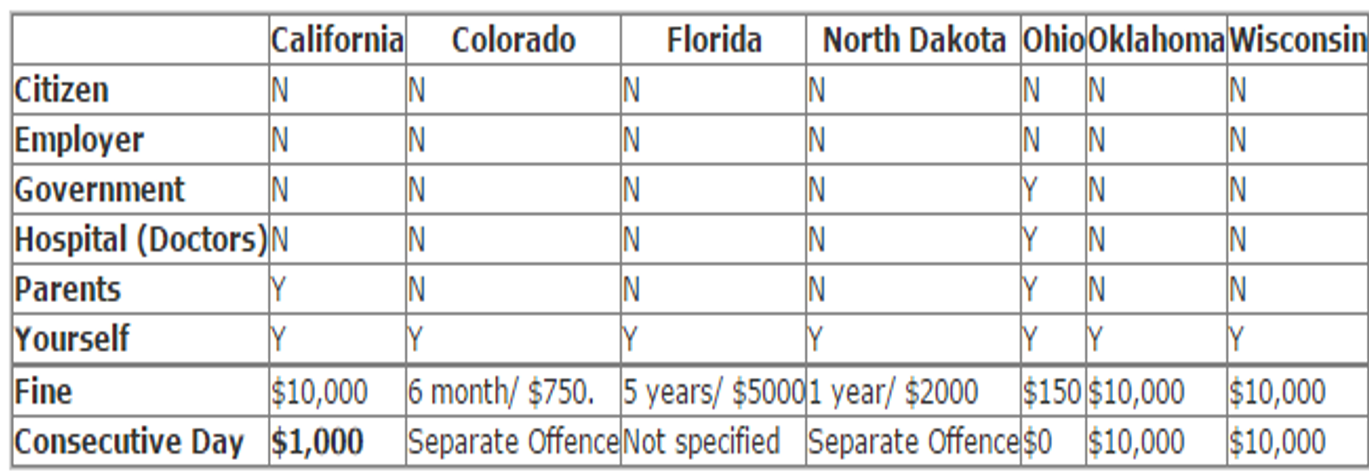 Table 1. U.S. State Anti-Chipping Laws/Bills Comparison Chart as of October 2007