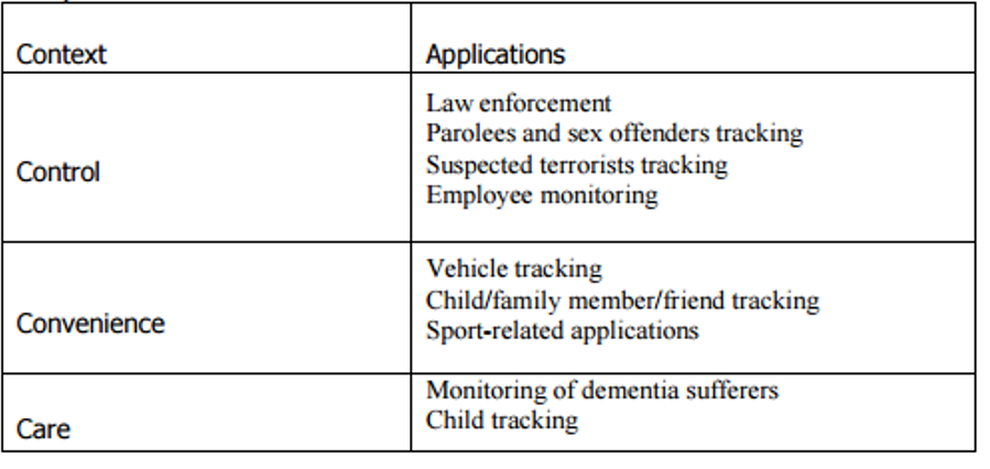 Table 1: GPS monitoring applications in the control, convenience and care contexts, adapted from Michael et al. (2006a, pp. 2-4)