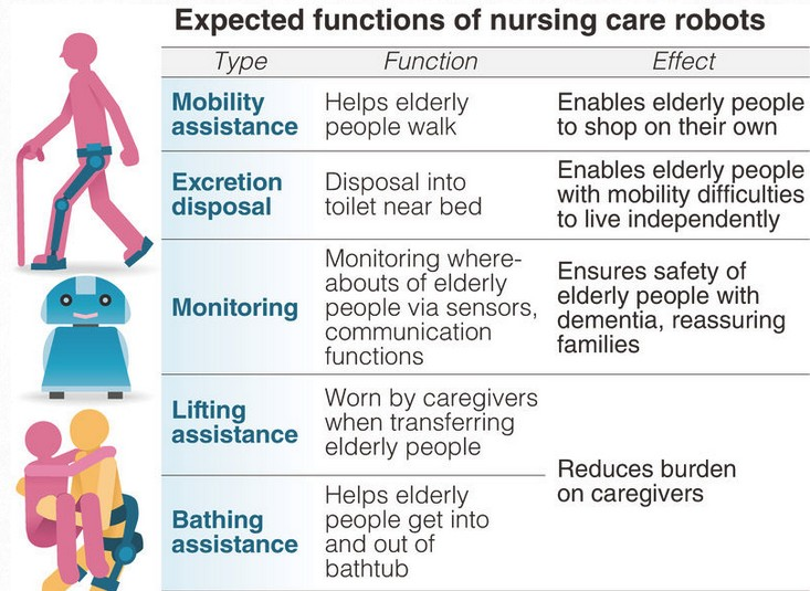Source:http://www.roboticstrends.com/article/japan_to_create_more_user_friendly_elderly_care_robots/