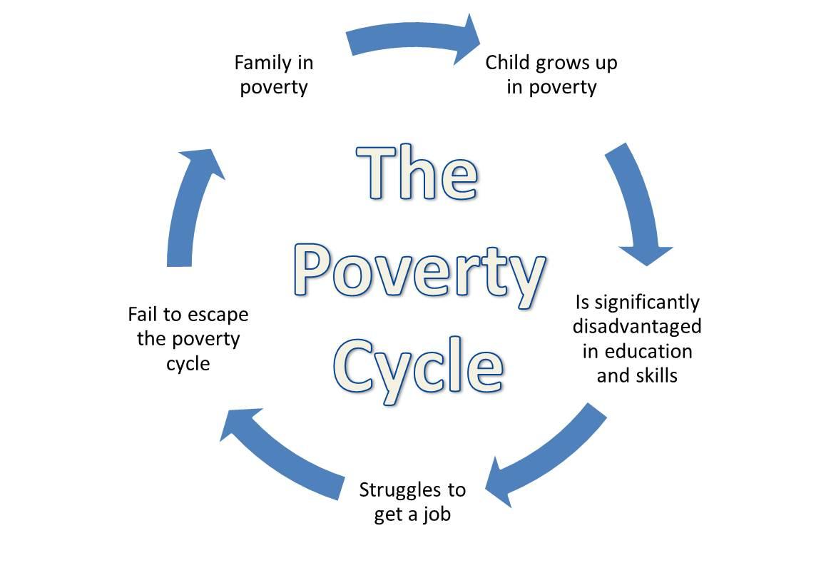 poverty-cycle.jpg