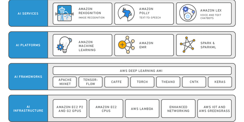 The Amazon AI Stack: Services, Platforms, Frameworks, Infrastructure