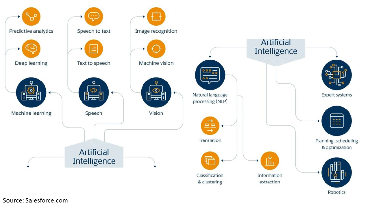 AI as Explained by Salesforce.com: machine learning, speech, vision, natural language processings, expert systems, planning scheduling and robotics