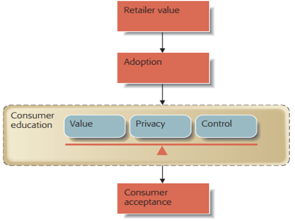 Figure 6 Harmonizing value, privacy, and control through the adoption process