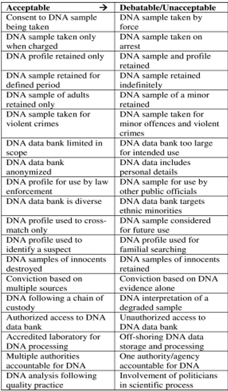 Table 4.  Legal, ethical and social issues related to use of DNA in criminal law