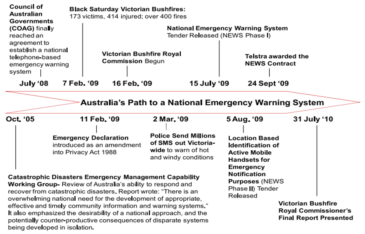 Fig. 1 Australia's Path toward a National Emergency Warning System: a timeline of events