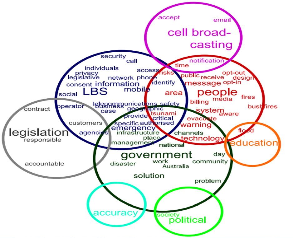 Fig. 2 Leximancer concept map showing important issues forthcoming from interviews. The larger the concept the greater its importance to the study