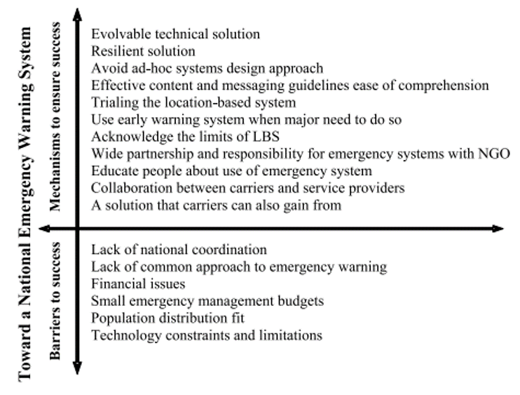 Fig. 5 Toward the successful deployment of a National Emergency Warning System