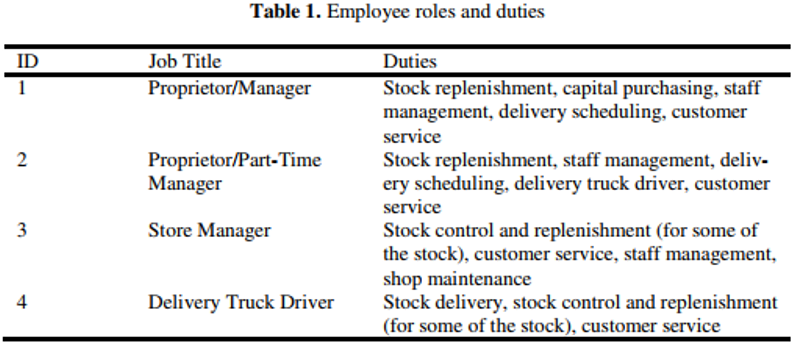 Table 1. Employee roles and duties