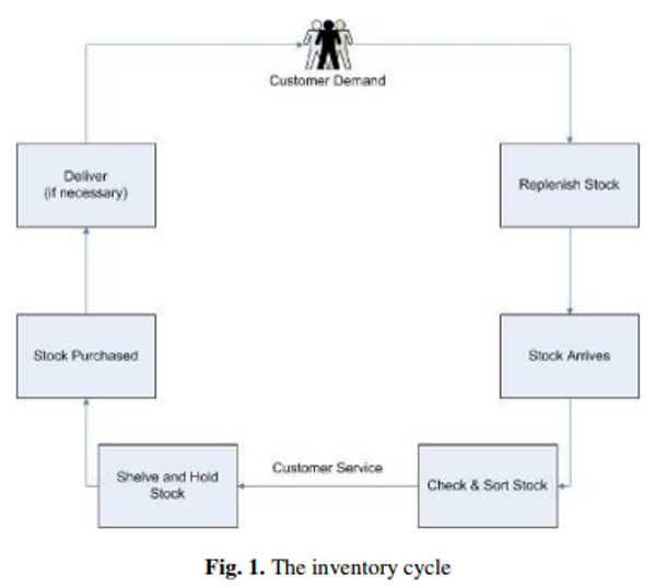 Inventory Control Cycle