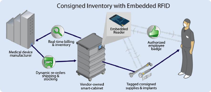 Source:https://www.jadaktech.com/embedded-rfid-for-medical-devices/. Opener clipart only.