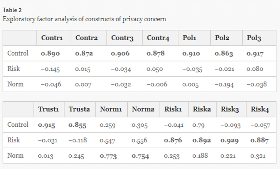Table 2 Exploratory factor analysis of constructs of privacy concern