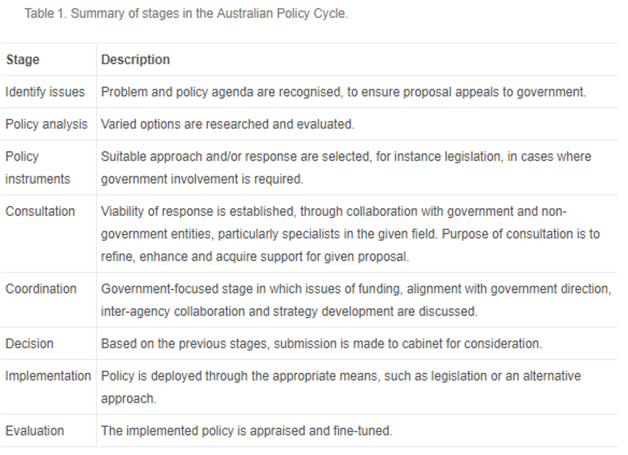 Table 1. Summary of stages in the Australian Policy Cycle.
