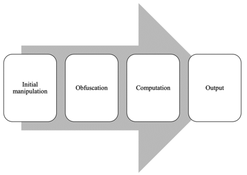 Figure 2. Spatial analysis process