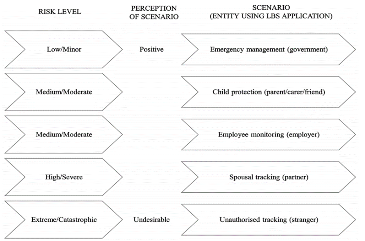 Figure 4. Socio-ethical scenarios and corresponding risk levels