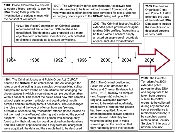 Figure 1.  Changes to U.K. Legislation 1984-2008 that have Given the Police Greater Powers and have had an Impact on Fingerprint and DNA Retention (The content in was taken from Genewatch UK (2009a) but adapted and turned into a timeline for the sake of readability)