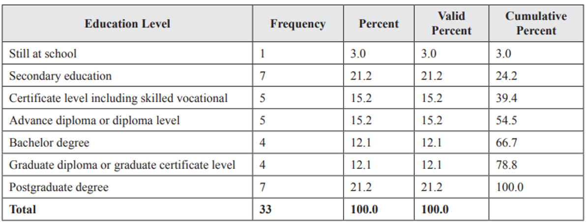 Table 2. Respondents education