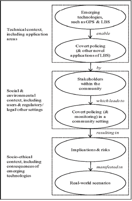 Figure 1. Conceptualizing the notion of covert policing within a community setting