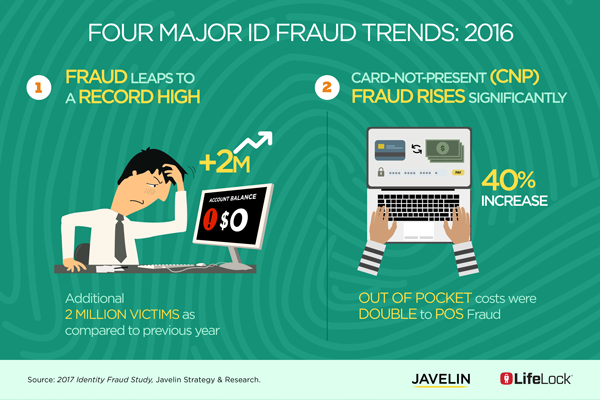 17-1001J-Four-Trends-Identity-Fraud-2016-Javelin.png