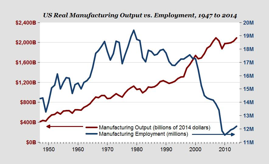 http://www.pewresearch.org/fact-tank/2017/07/25/most-americans-unaware-that-as-u-s-manufacturing-jobs-have-disappeared-output-has-grown/