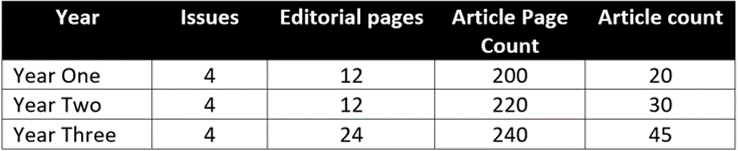 Estimated number of articles between 2020-2022.