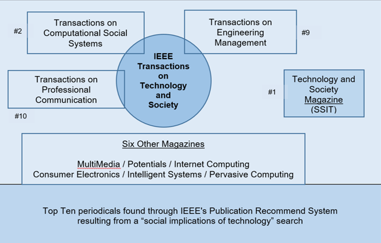 Alternate IEEE periodicals that authors can consider publication in.