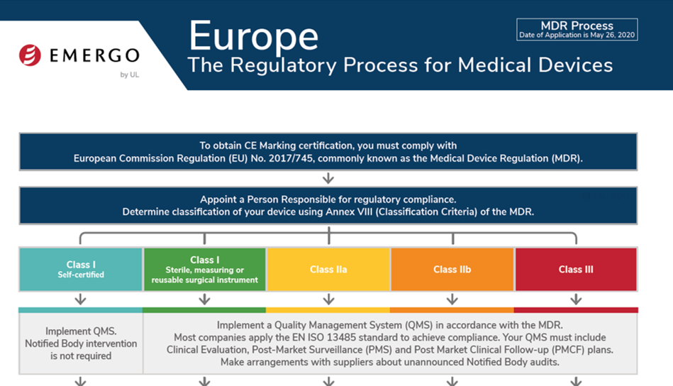 Source: Emergo: https://www.emergobyul.com/resources/europe-medical-devices-regulation-mdr-ce-marking-regulatory-process