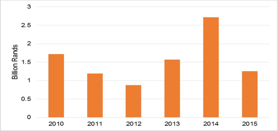 Source: AMSA annual reports