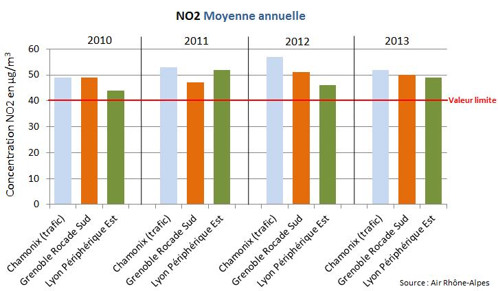 Dioxyde d'azote : des concentrations, au bord de la route d'accès au tunnel du Mont-Blanc, similaires à celles de la Rocade de Grenoble ou du Périphérique de Lyon.