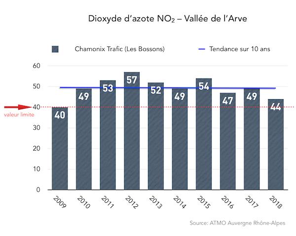 Un polluant dans l'illégalité - Au bord de la route d'accès au tunnel du Mont-Blanc, dans la vallée de Chamonix, l'air est chaque année dans l'illégalité concernant, justement… le dioxyde d'azote.La qualité de l'air liée aux polluants des transports dans une vallée de montagne, où circulent chaque année plus de 600.000 poids lourds et plus d'1 million de voitures pour emprunter le tunnel du Mont-Blanc, ne s'améliore pas.