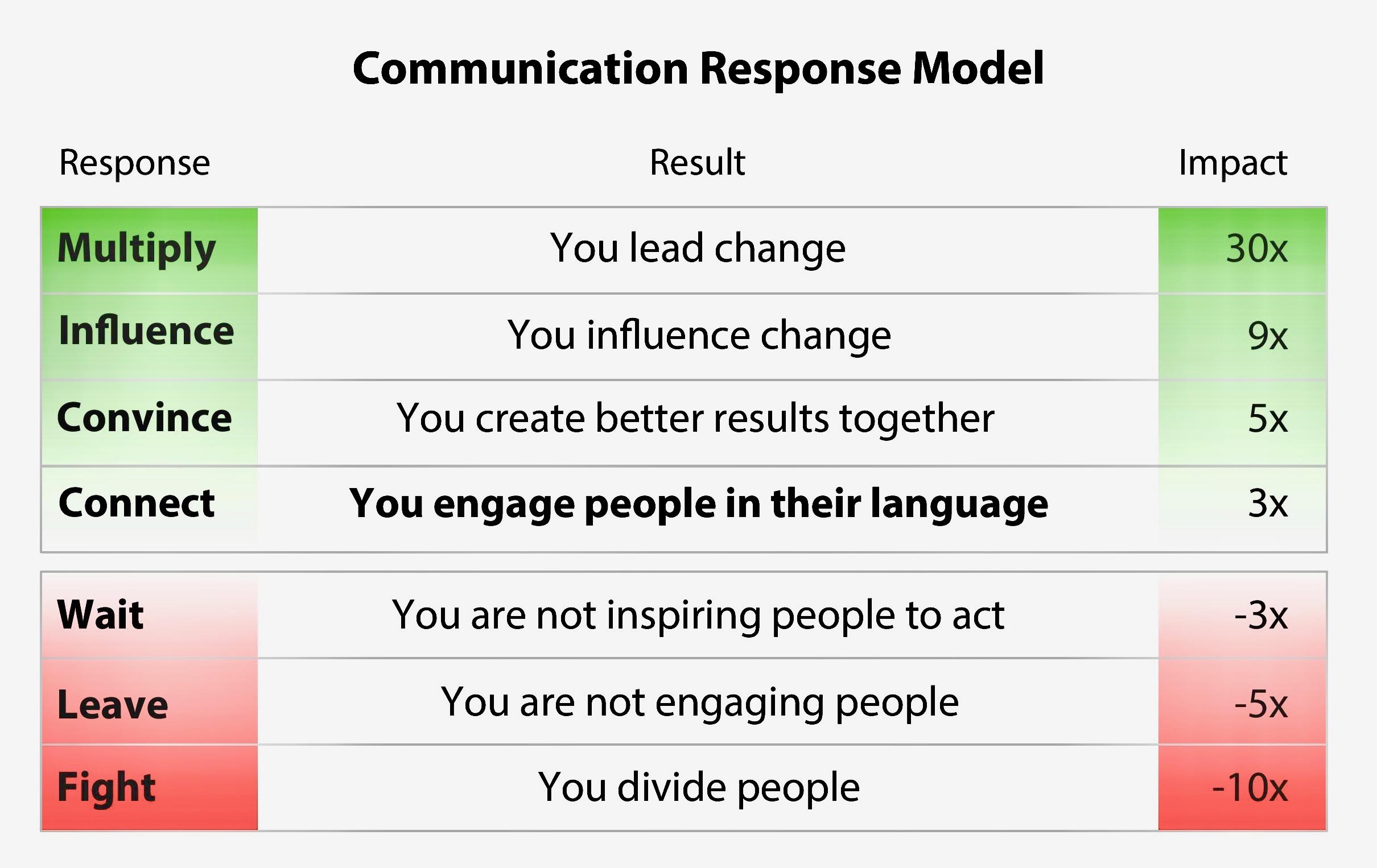 Figure 1. The Communication Response Model.