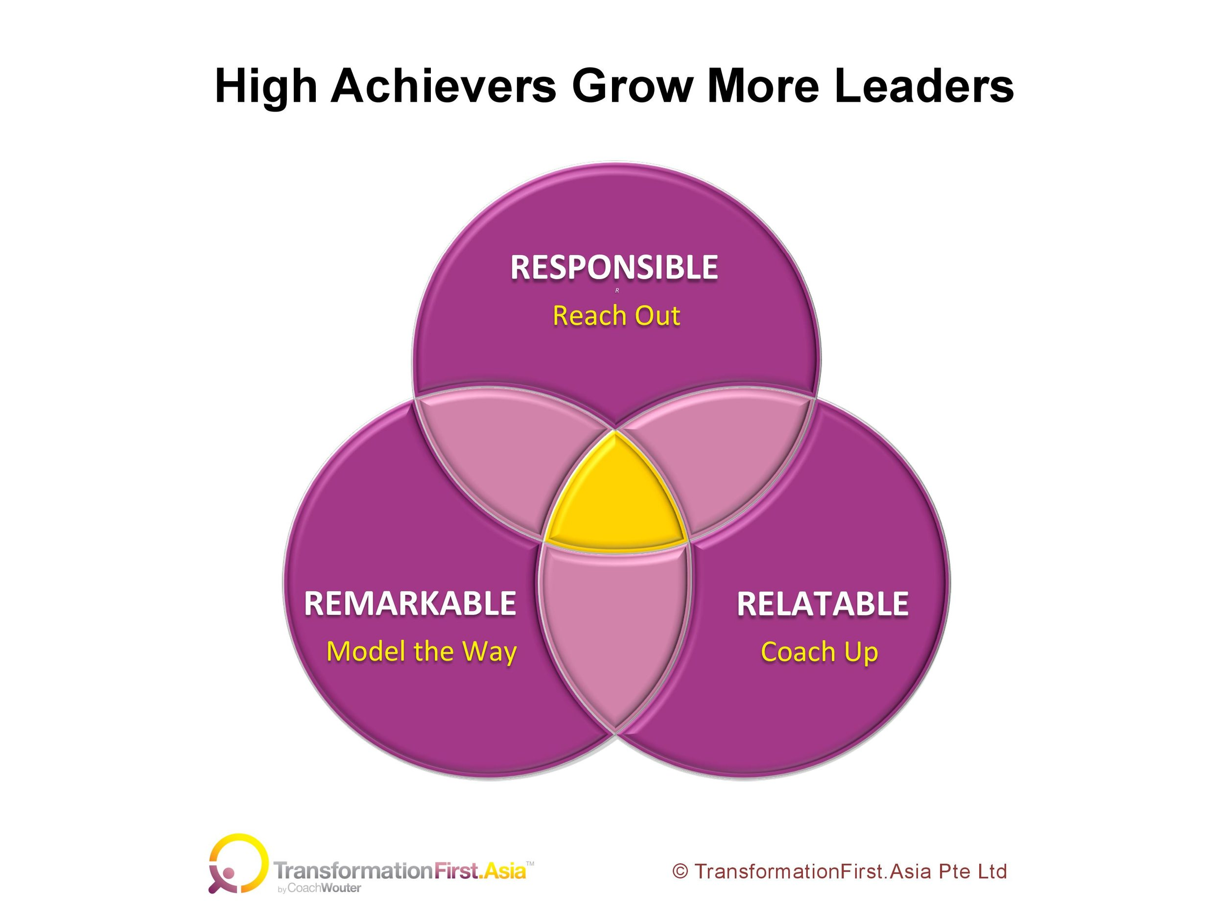 High Achievers Grow More Leaders-page-001.jpg