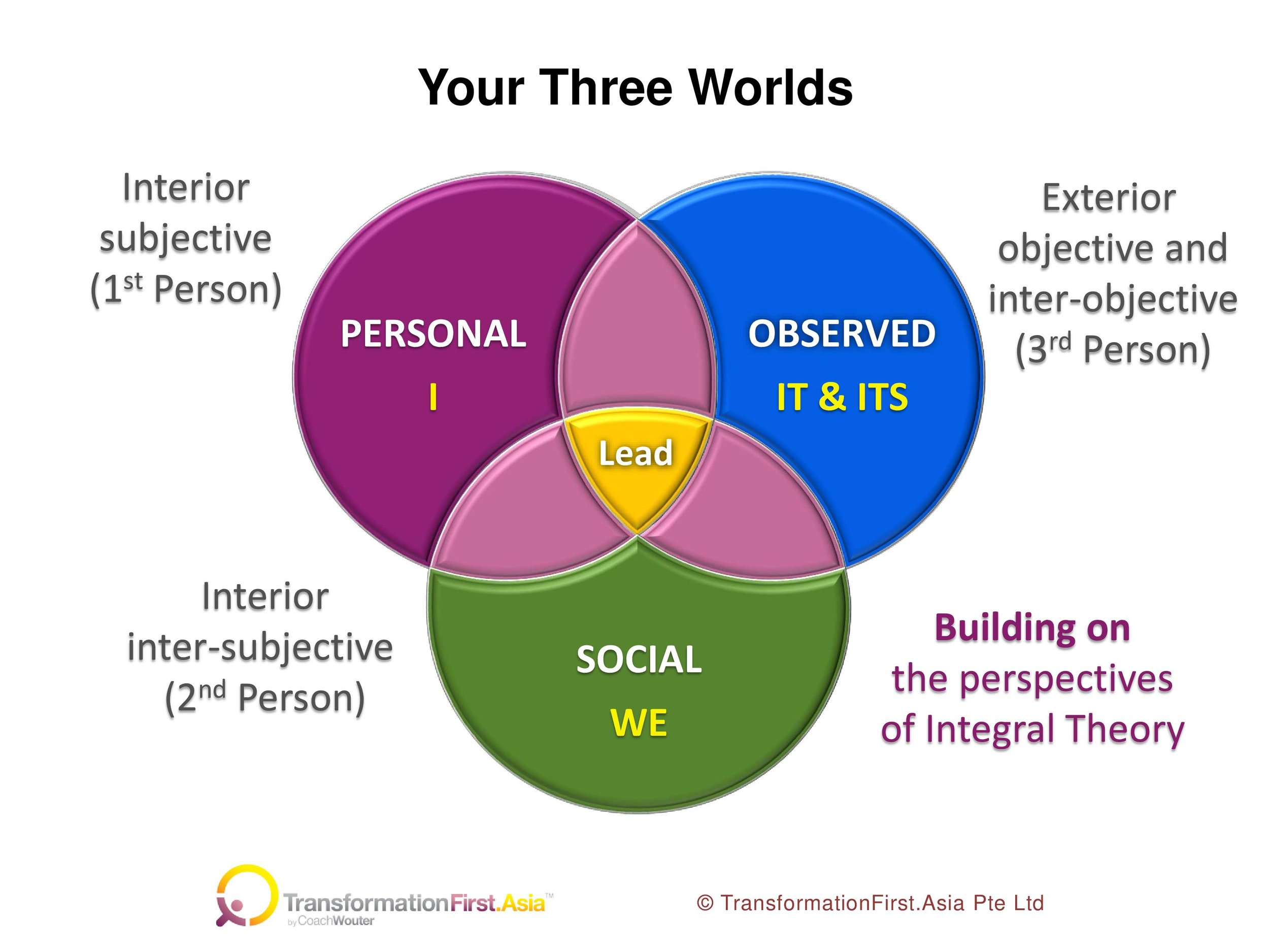Your Three Worlds Model 11 April 2018.jpg