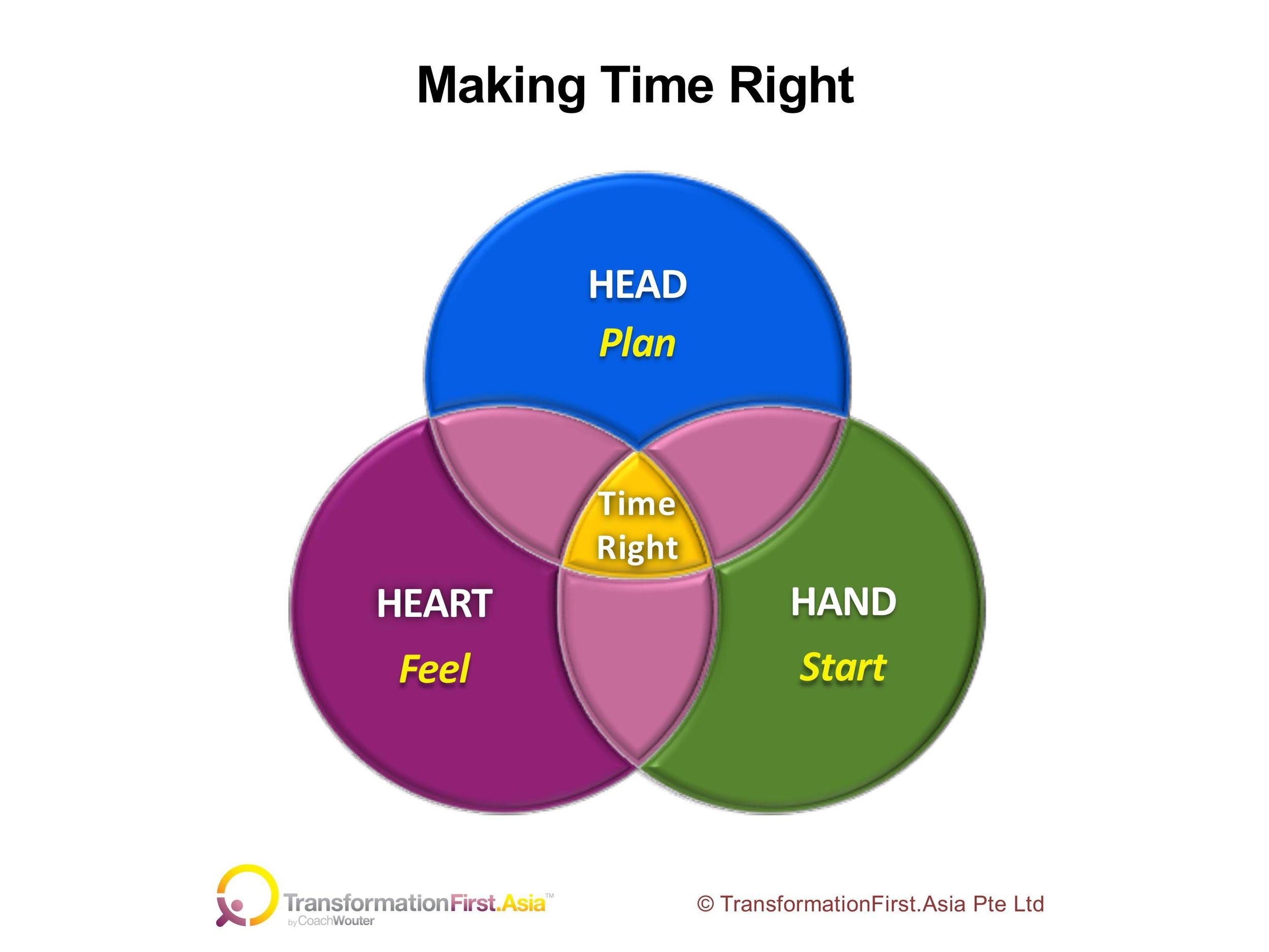Making Time Right Model v2.jpg