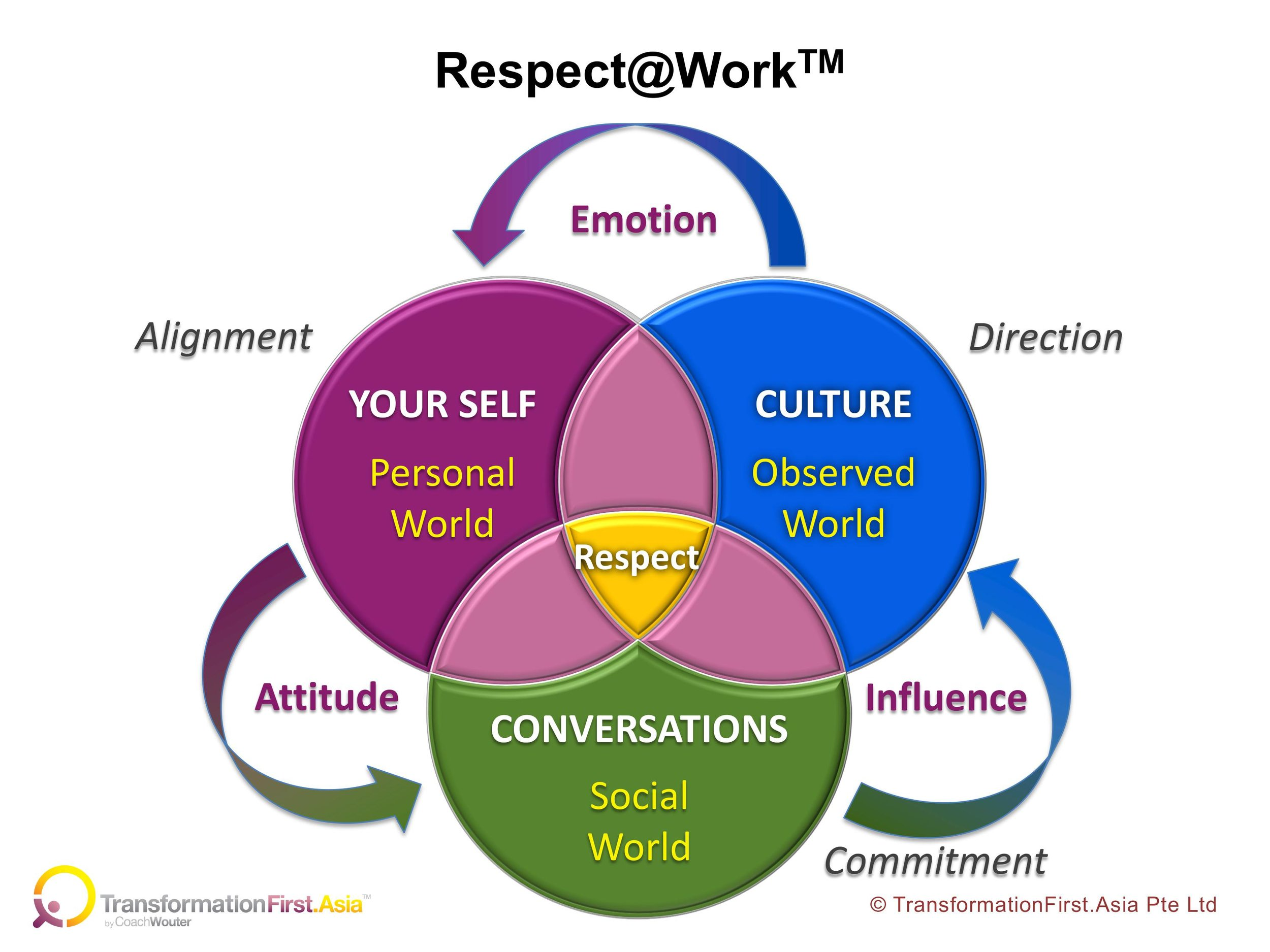Respect@Work: a framework for practicing and influencing a cross-generational culture of respect at your workplace.