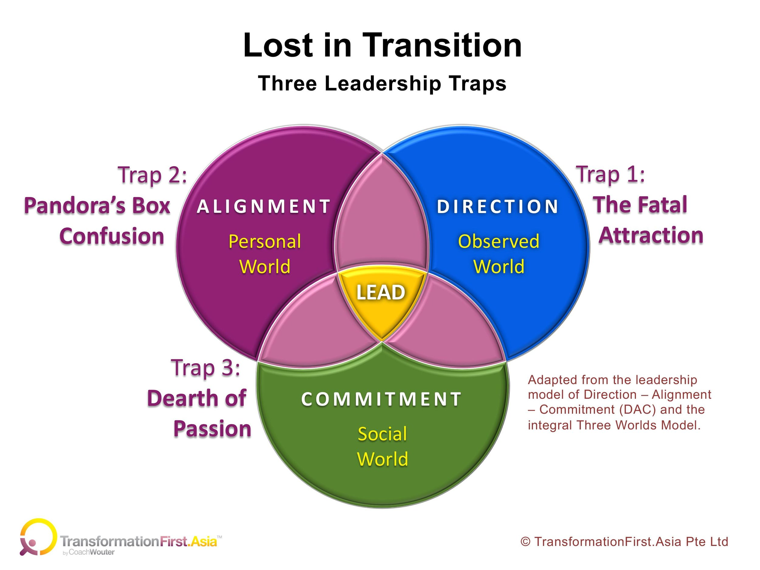 Lost in Transition - Three Traps.jpg