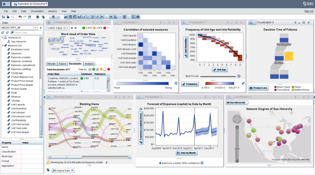 Data exploration and modelling example. SAS Visual Analytics.