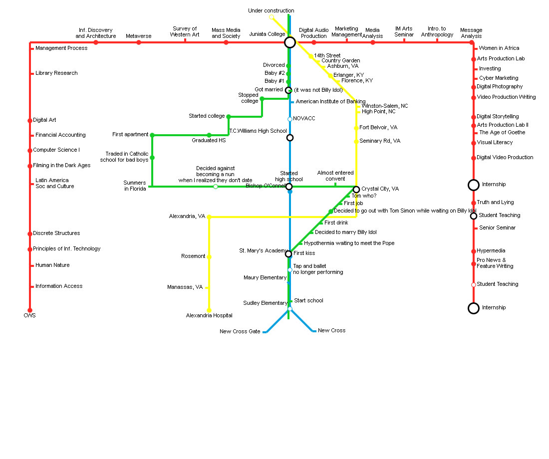 Identity map based on metro/subway plan. I can think of a million things I would love to track using this mapping format.