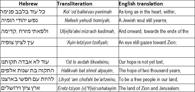 hatikvah words