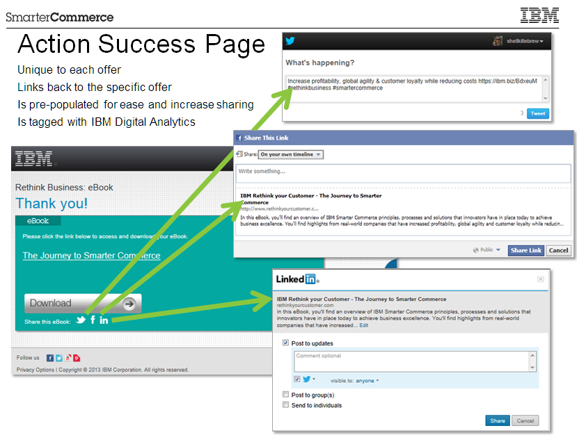 IBM Rethink Campaign: post-conversion social sharing